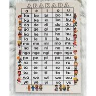 Laminated ABAKADA Chart