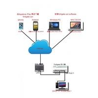 Proxmox/ Fortigate/CISCO/Juniper VPN網路規劃設計整合及維護