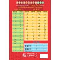 漢語拼音注音符號對照表 (一般版) 墊板