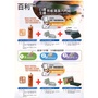 3M 煎板清潔系統入門組 /白鐵專用/生鐵專用/煎板清潔